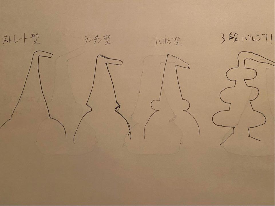 蒸留器の形状を説明する絵